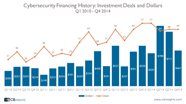 Cyber-Security-Deals-and-Dollars-by-Quarter1