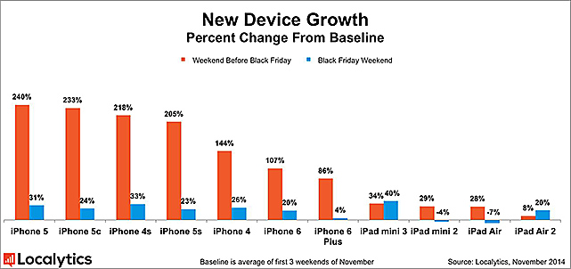 New_Device_Growth