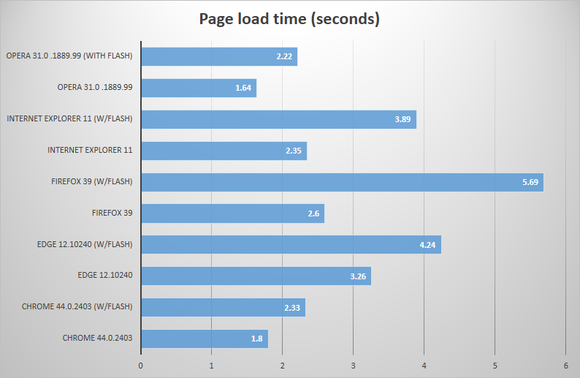 browser-page-load-time-100607459-large